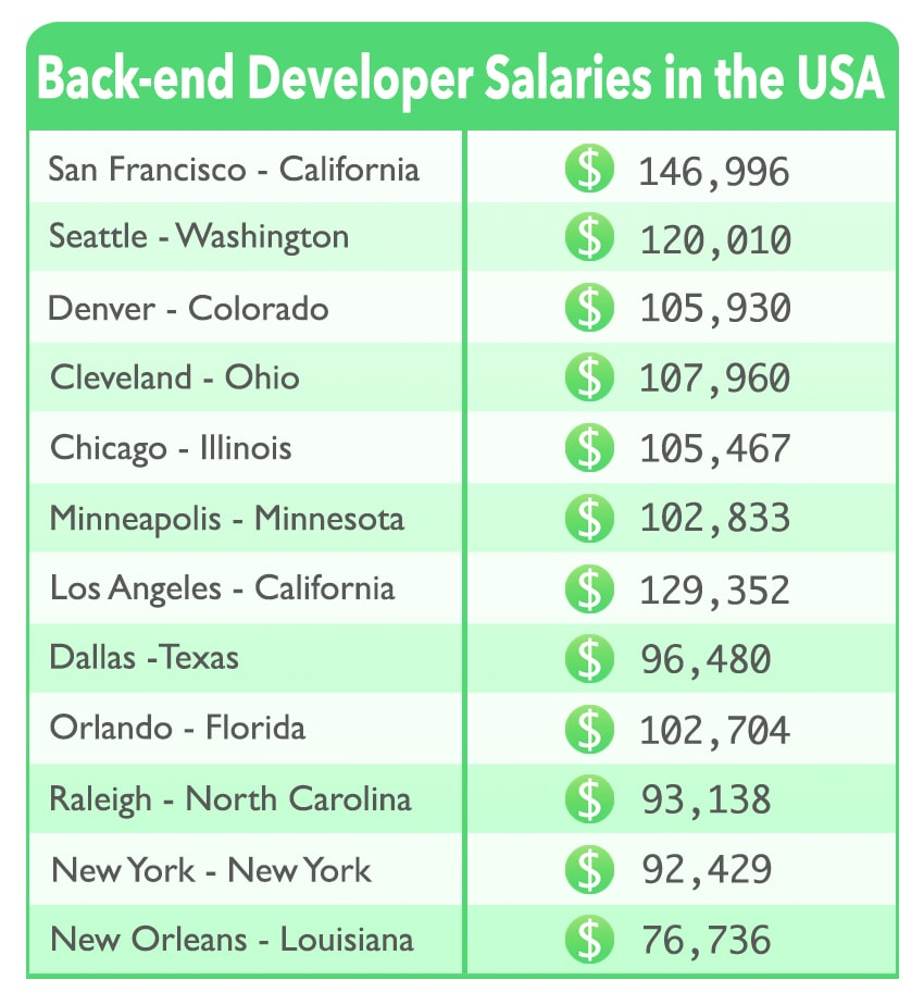What Is The Cost Of Back End In 2019 Updated Back End Developer Salary Guide Softermii Blog