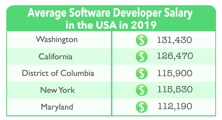 Software Developers Salary Guide For 2019 Softermii Blog
