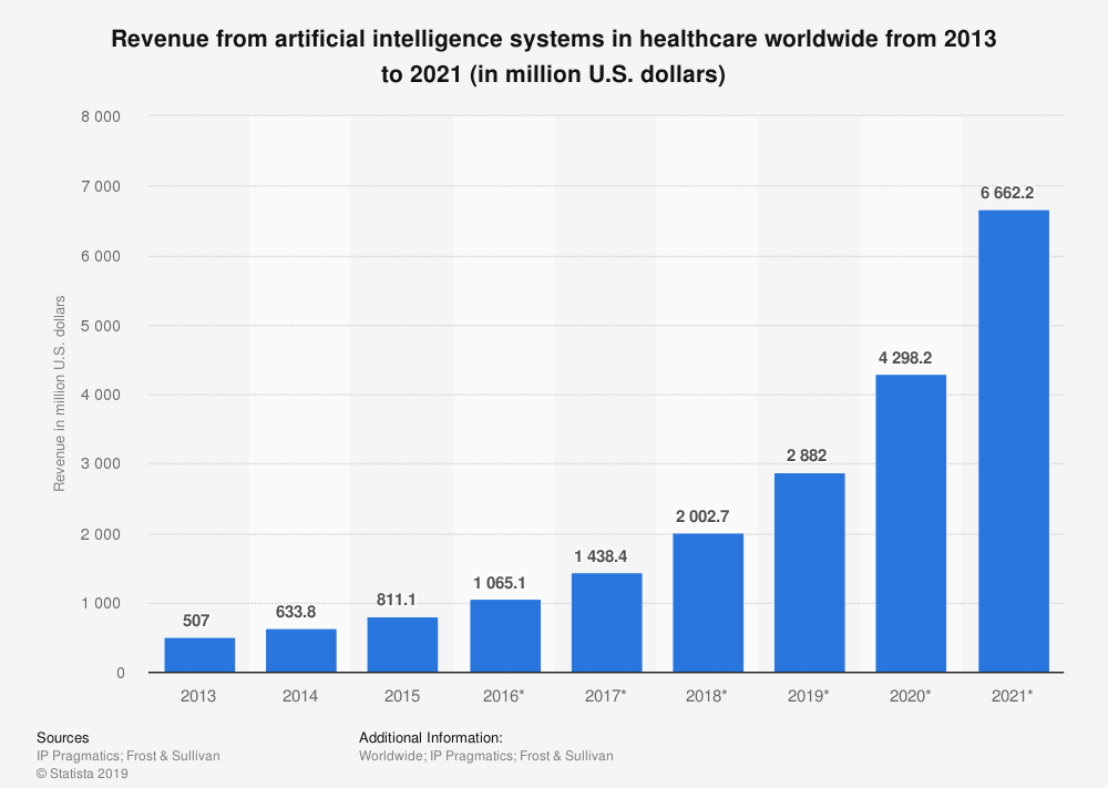 AI growth for healthcare market from 2013 till 2021