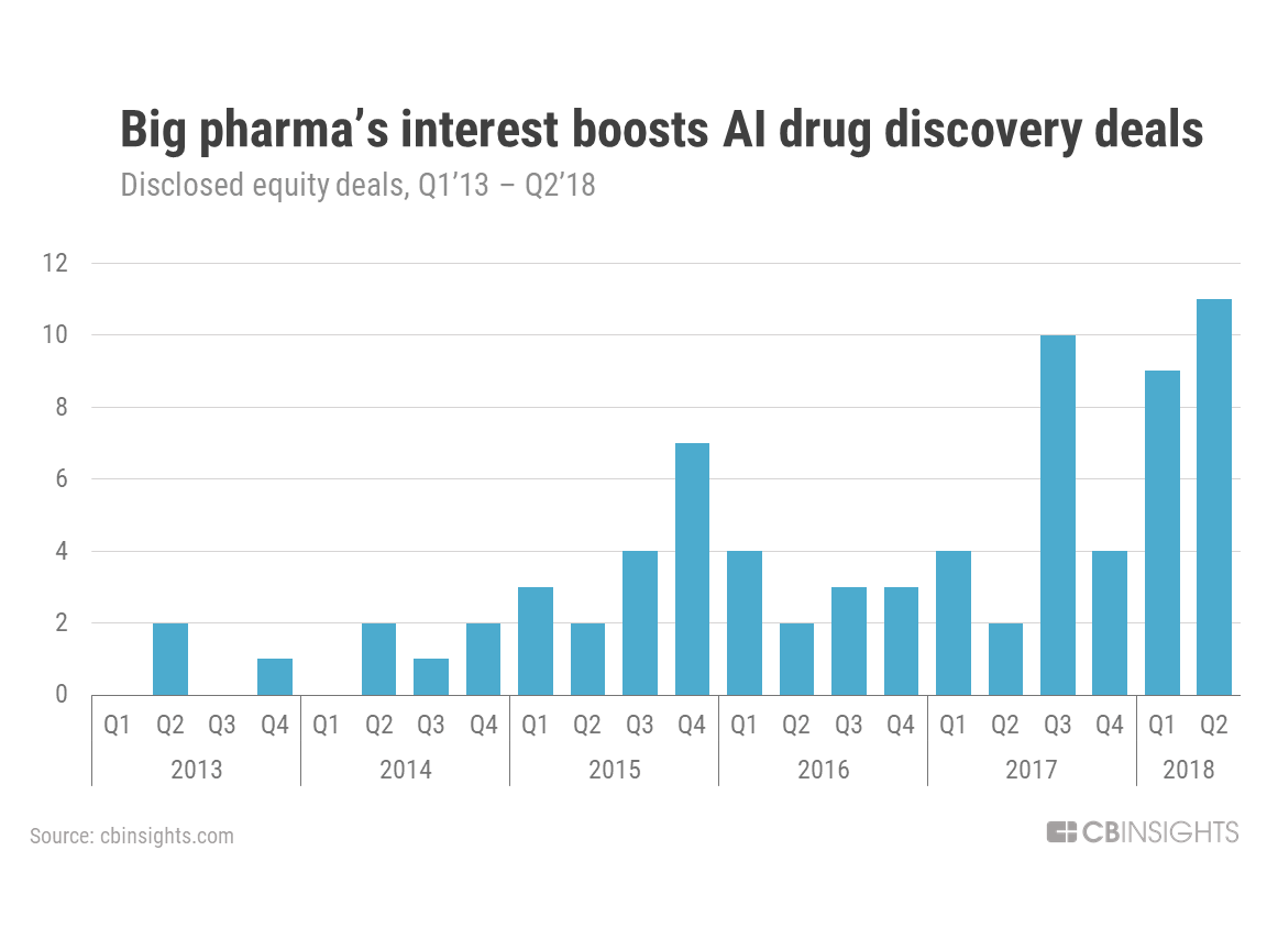AI drug discovery deals for Q2 of 2018
