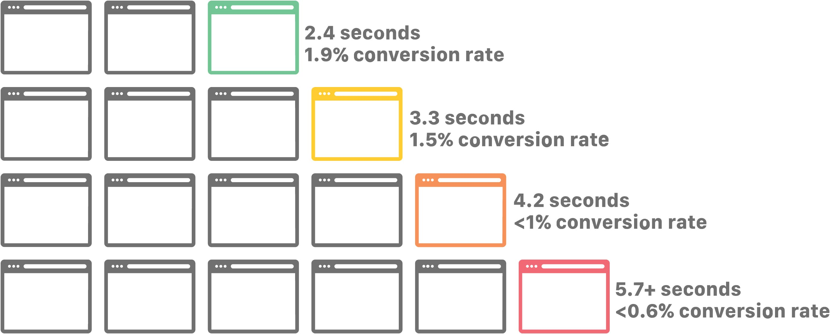 page-load-time impact on conversion rate